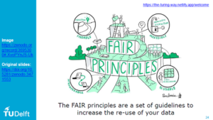 Fair Data Principles